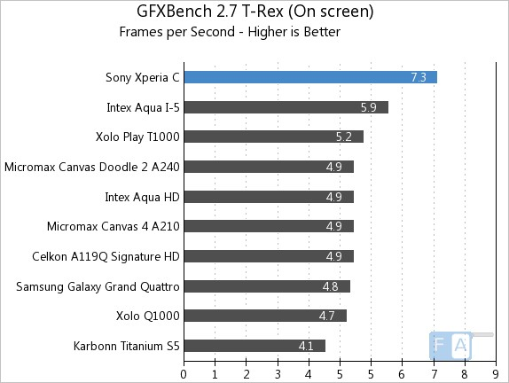Sony Xperia C GFXBench 2.7 T-Rex OnScreen