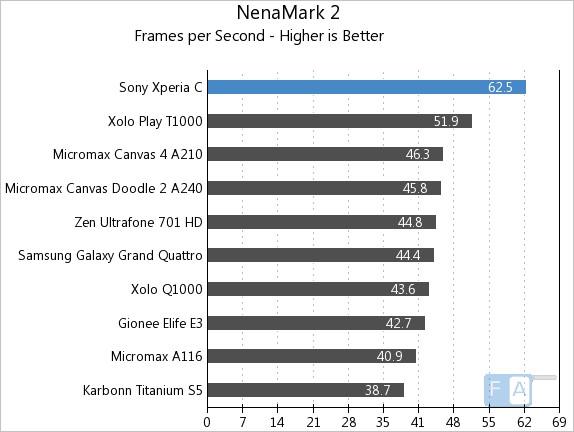 Sony Xperia C NenaMark 2