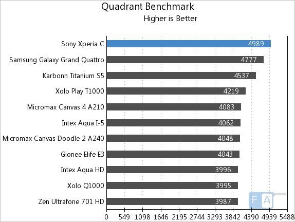 Sony Xperia C Quadrant