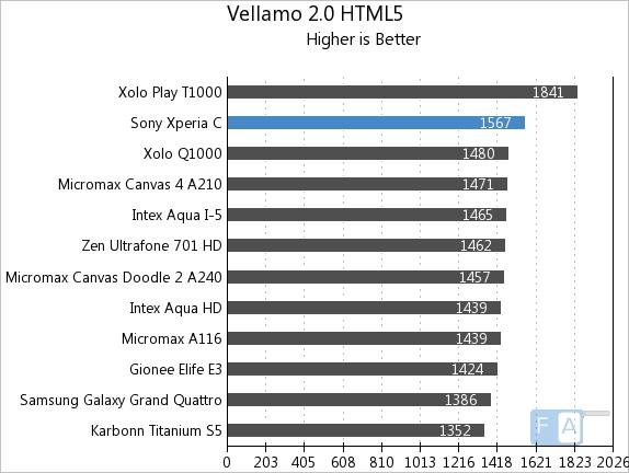 Sony Xperia C Vellamo 2 HTML5