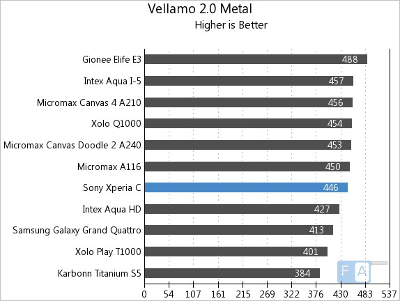 Sony Xperia C Vellamo 2 Metal