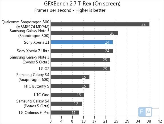 Sony Xperia Z1 GFXBench 2.7 T-Rex OnScreen