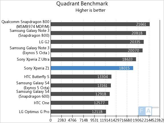 Sony Xperia Z1 Quadrant