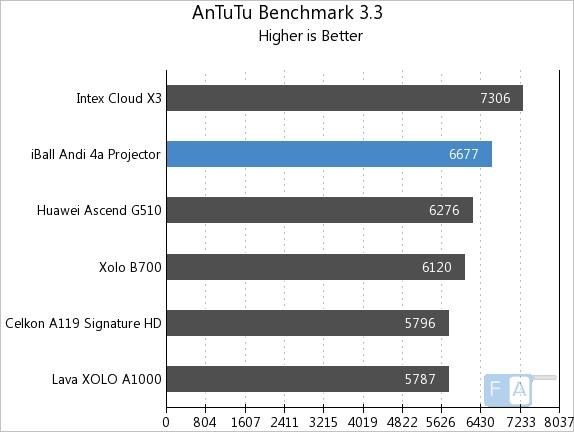 iBall Andi 4a AnTuTu Benchmark 3.3