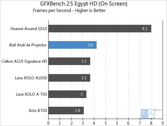 iBall Andi 4a GFXBench 2.5 Egypt OnScreen