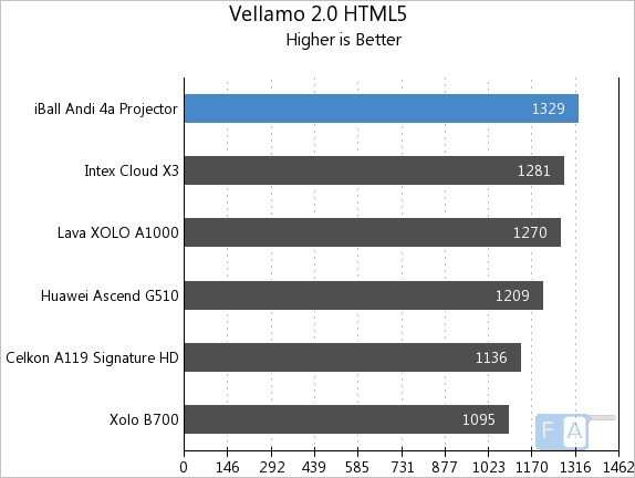 iBall Andi 4a Vellamo 2 HTML5