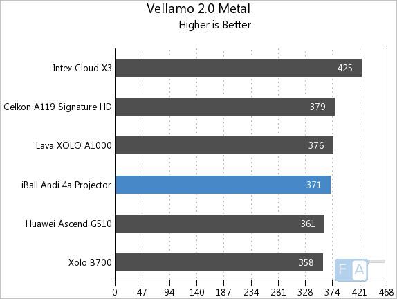 iBall Andi 4a  Vellamo 2 Metal