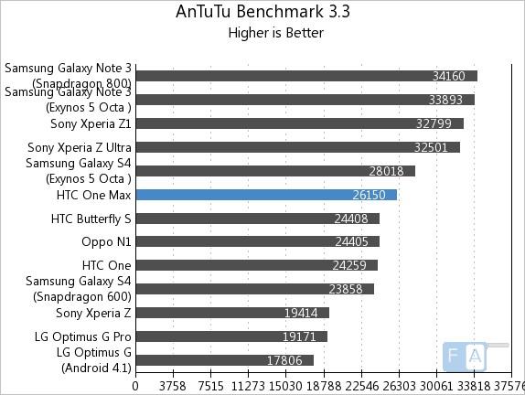 HTC One Max AnTuTu Benchmark 3.3