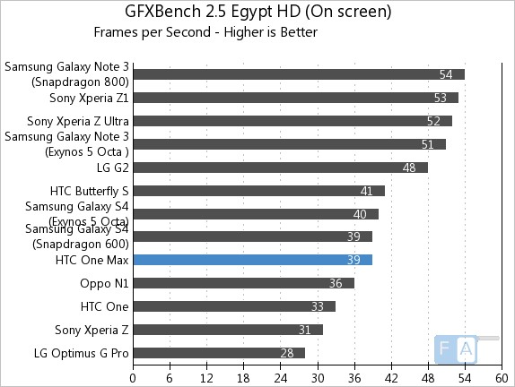 HTC One Max GFXBench 2.5 Egypt OnScreen