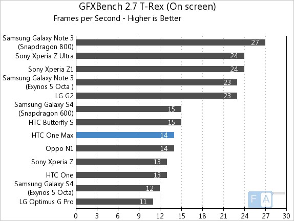HTC One Max GFXBench 2.7 T-Rex OnScreen