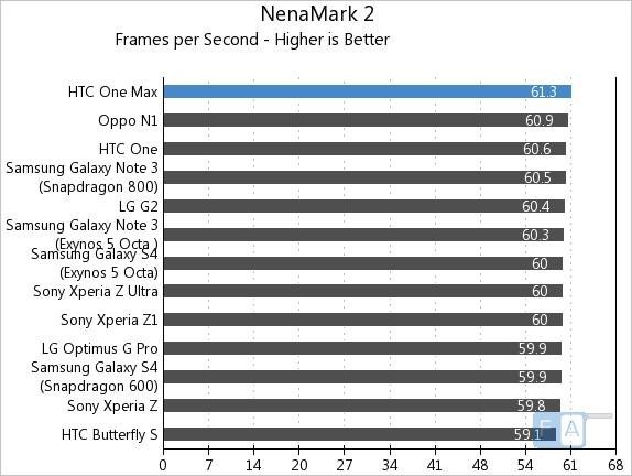 HTC One Max NenaMark 2