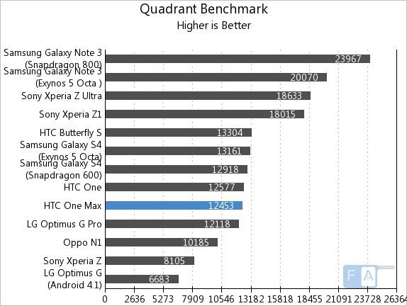 HTC One Max Quadrant