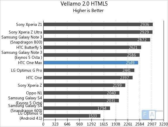 HTC One Max Vellamo 2 HTML5