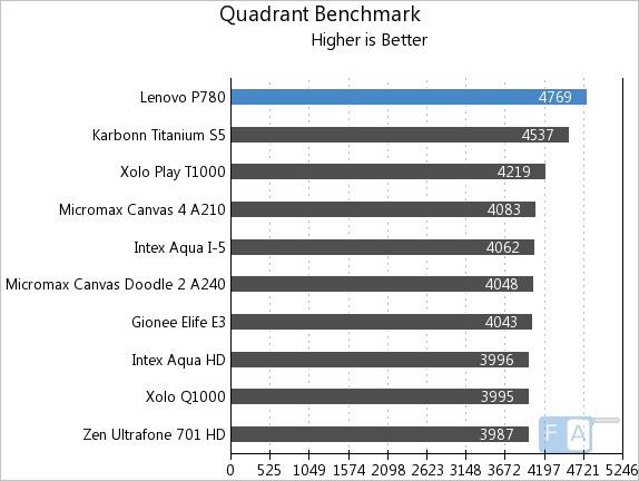 Lenovo P780 Quadrant
