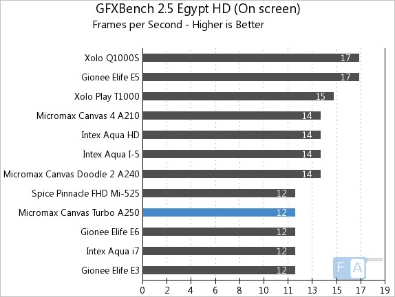 Micromax Canvas Turbo GFXBench 2.5 Egypt OnScreen