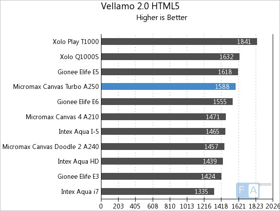 Micromax Canvas Turbo Vellamo 2 HTML5