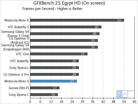 Motorola Moto G GFXBench 2.5 Egypt OnScreen