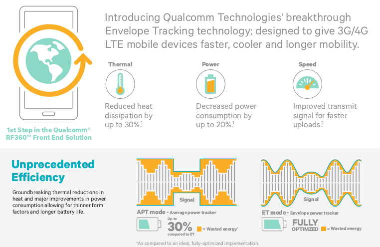 Qualcomm QFE1100 Infographic