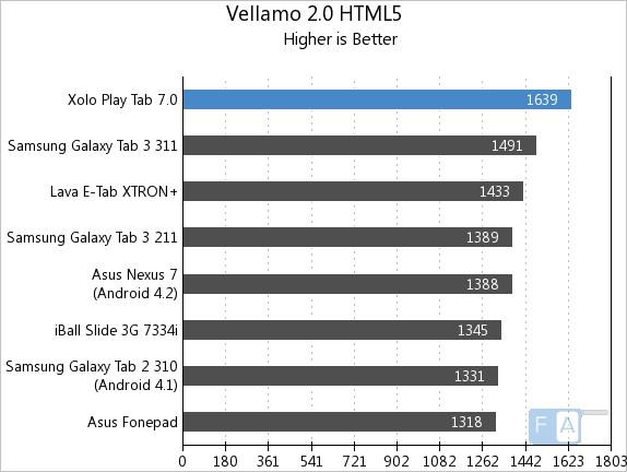 Xolo Play Tab 7.0 Vellamo 2 HT L5