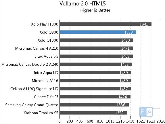 Xolo Q900 Vellamo 2 HTML5