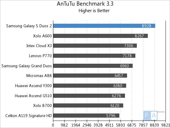 Samsung Galaxy S Duos 2 AnTuTu 3.3