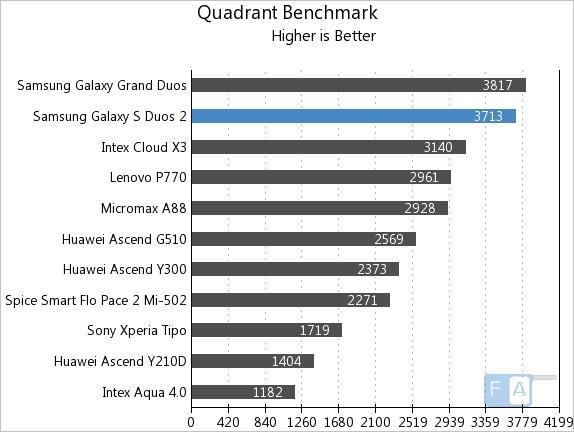 Samsung Galaxy S Duos 2 Quadrant