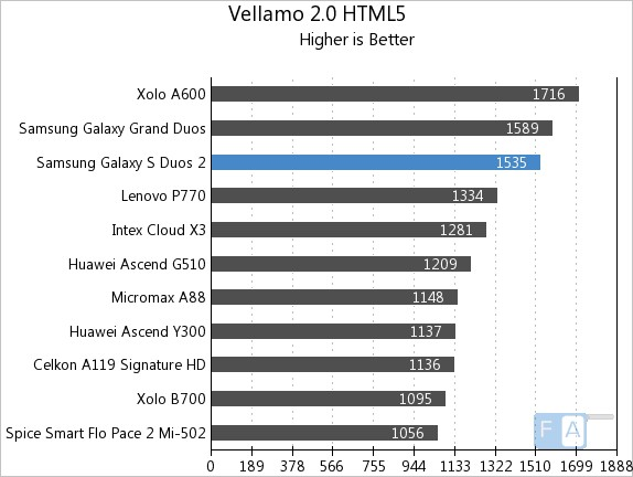 Samsung Galaxy S Duos 2 Vellamo 2 HTML5