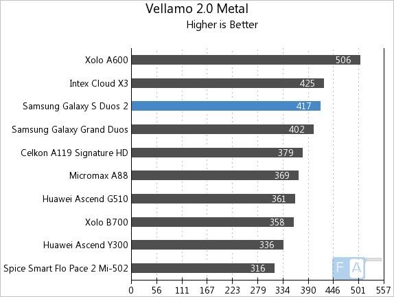 Samsung Galaxy S Duos 2 Vellamo 2 Metal