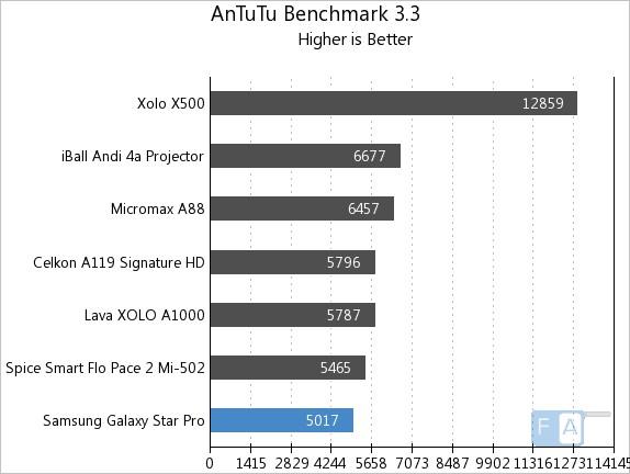 Samsung Galaxy Star Pro AnTuTu 3.3