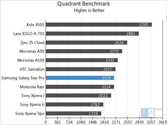 Samsung Galaxy Star Pro Quadrant