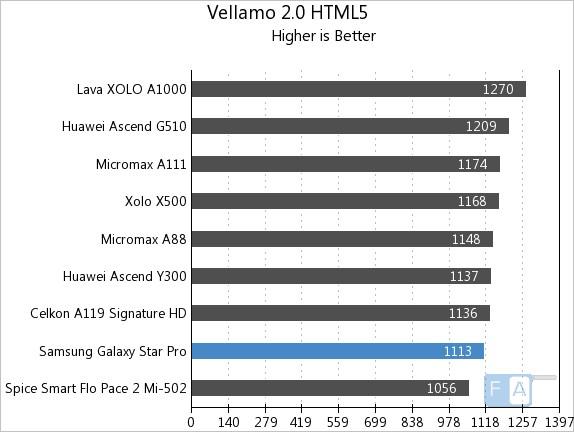 Samsung Galaxy Star Pro Vellamo 2 HTML5