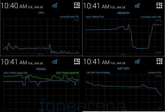 Lava Iris Pro 30 Notification Graph