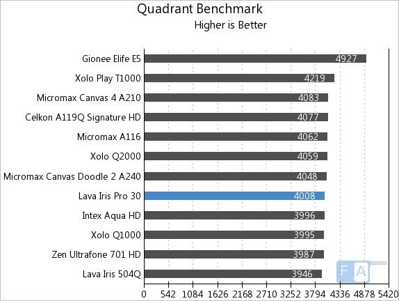 Lava Iris Pro 30 Quadrant