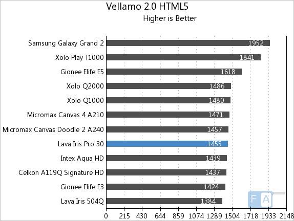Lava Iris Pro 30  Vellamo 2 HTML5
