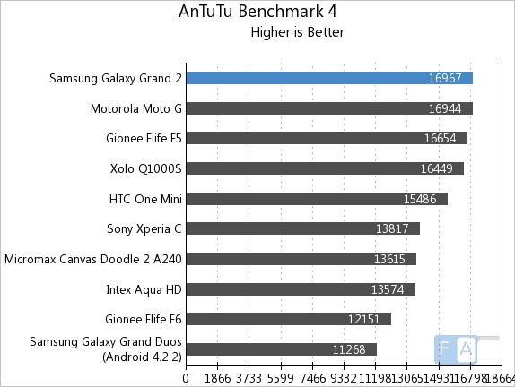 Samsung Galaxy Grand 2 AnTuTu Benchmark 4