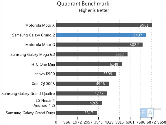 Samsung Galaxy Grand 2 Quadrant Benchmark