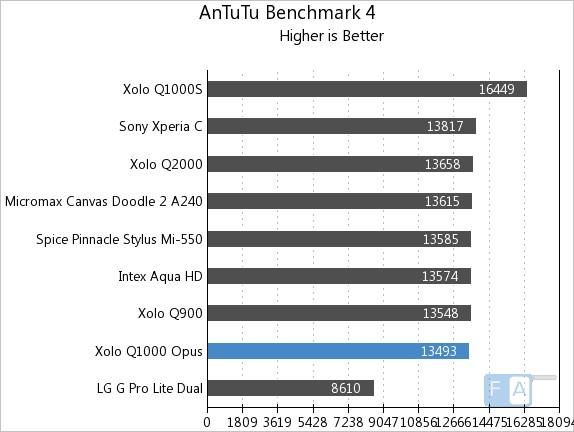 Xolo Q1000 Opus AnTuTu 4.4