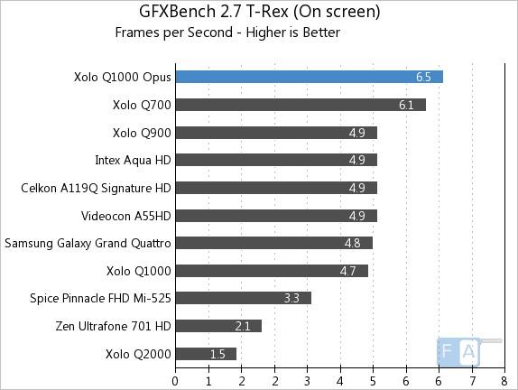 Xolo Q1000 Opus GFXBench 2.7 T-Rex OnScreen