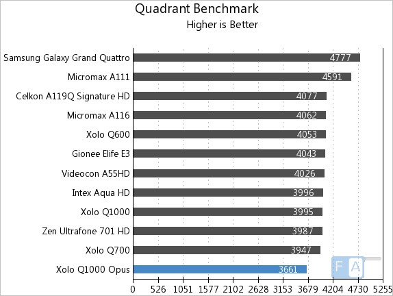 Xolo Q1000 Opus Quadrant Benchmark