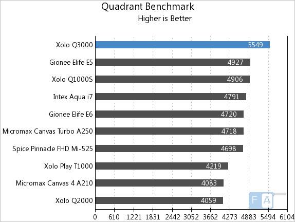 Xolo Q3000 Quadrant