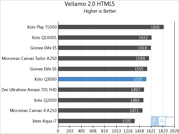 Xolo Q3000  Vellamo 2 HTML5