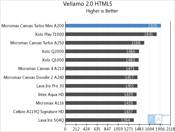 Micromax Canvas Turbo Mini Vellamo 2 HTML5
