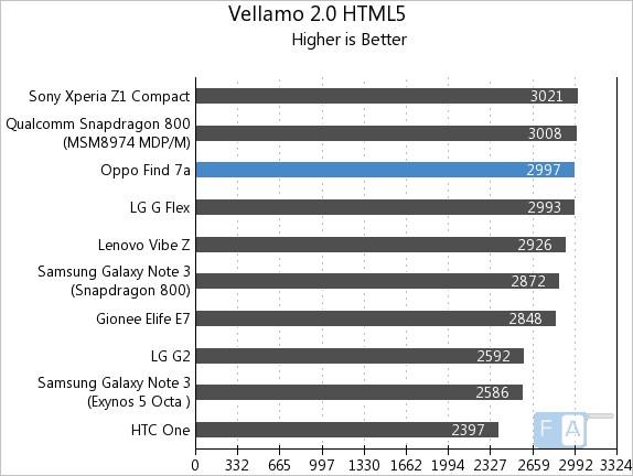 Oppo Find 7a Vellamo 2 HTML5