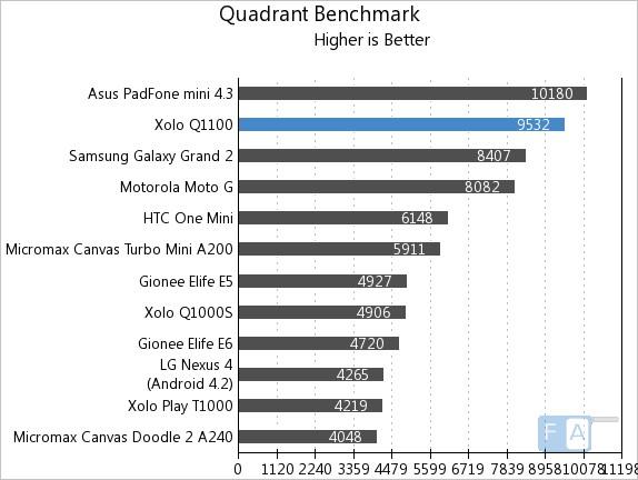 Xolo Q1100 Quadrant