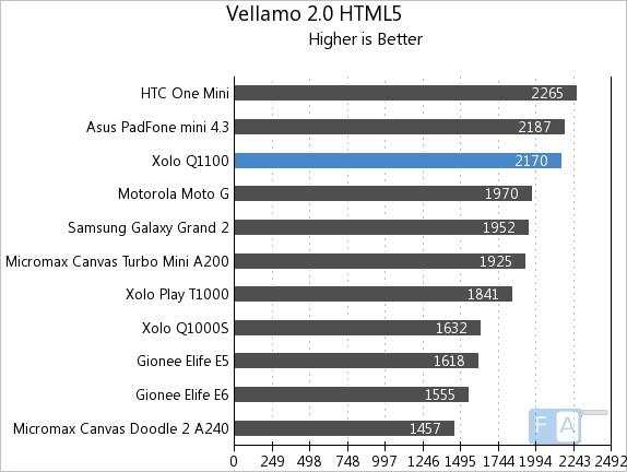 Xolo Q1100 Vellamo 2 HTML