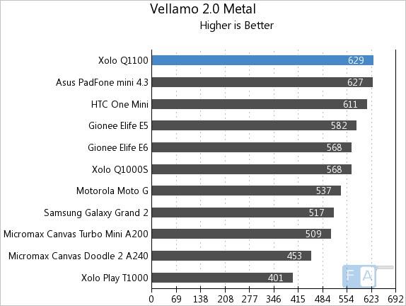 Xolo Q1100 Vellamo 2 Metal