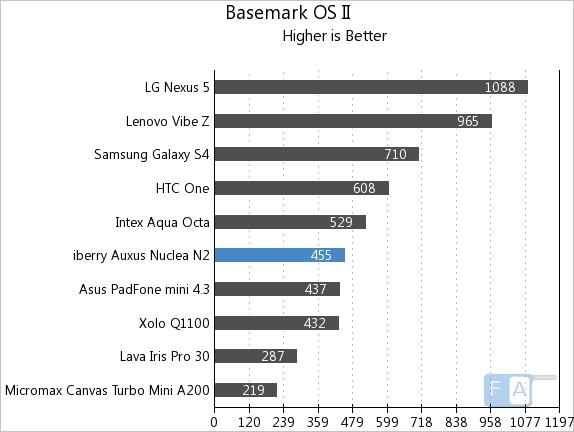 iberry Auxus Nuclea N2 Basemark OS II