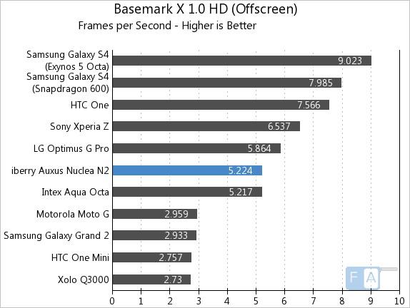 iberry Auxus Nuclea N2 Basemark X 1.0 OffScreen
