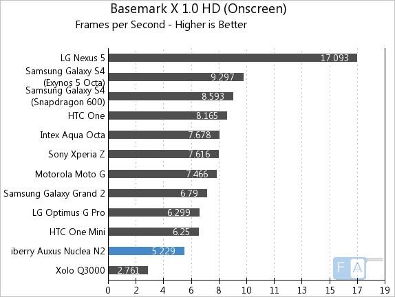 iberry Auxus Nuclea N2 Basemark X 1.0 OnScreen