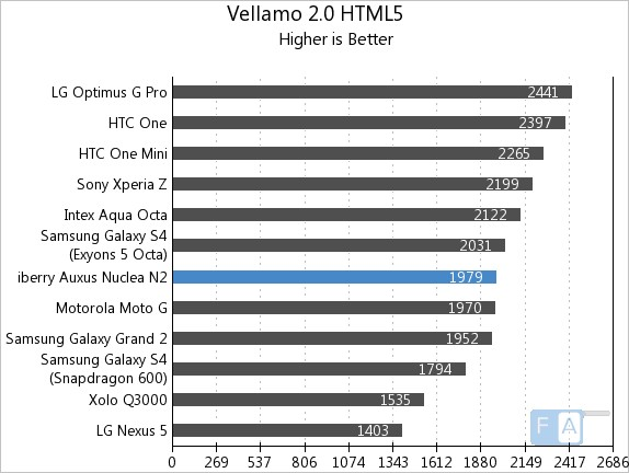 iberry Auxus Nuclea N2 Vellamo 2 HTML5